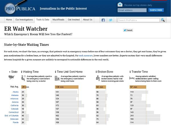ER-Wait-Watcher