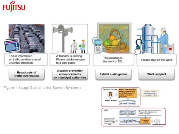 Fujitsu-speechsynthesis