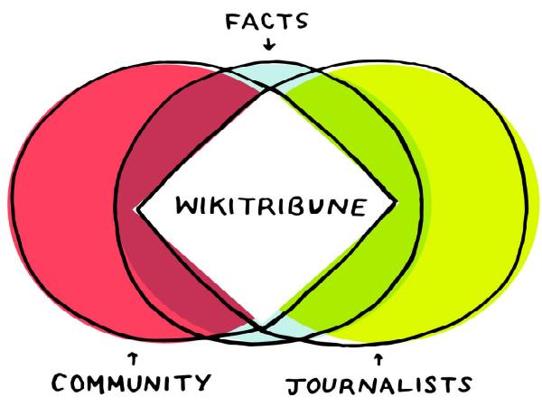 「Wikitribune」のメディアコンセプト