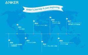 アンカー・ジャパン新事業戦略発表会2018,ブランドヒストリー