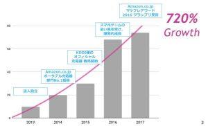 アンカー・ジャパン新事業戦略発表会2018,5年で売上700%超の成長