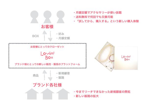 lovinbox_5