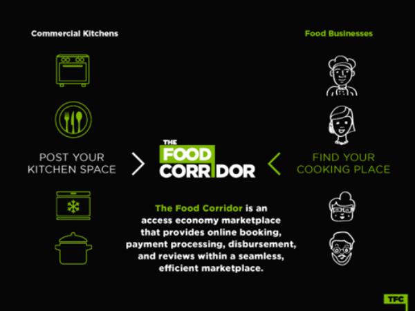 「The Food Corridor」の仕組み