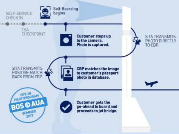JetBlueの新搭乗システムの仕組み