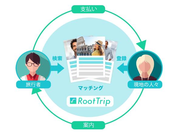 roottrip_3